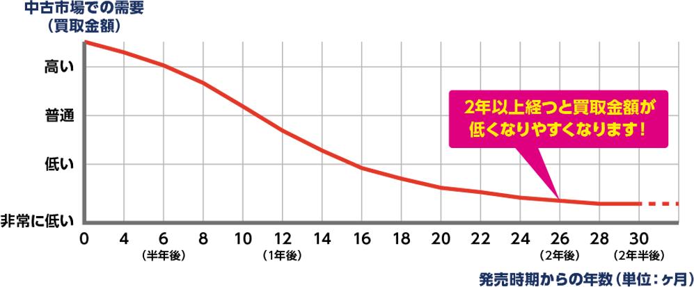中古市場での需要グラフ